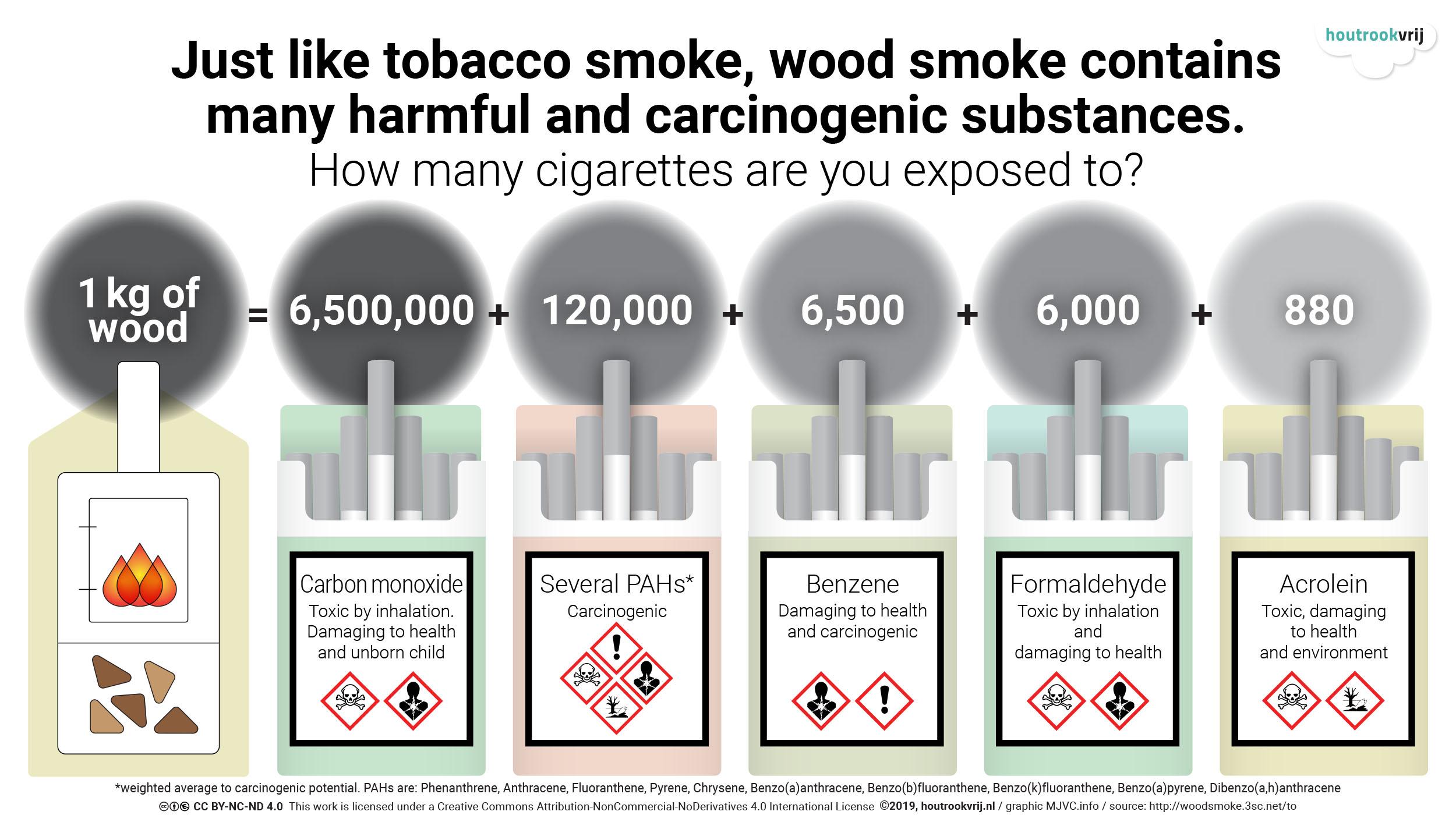 Graphic houtrook versus sigarettenrook