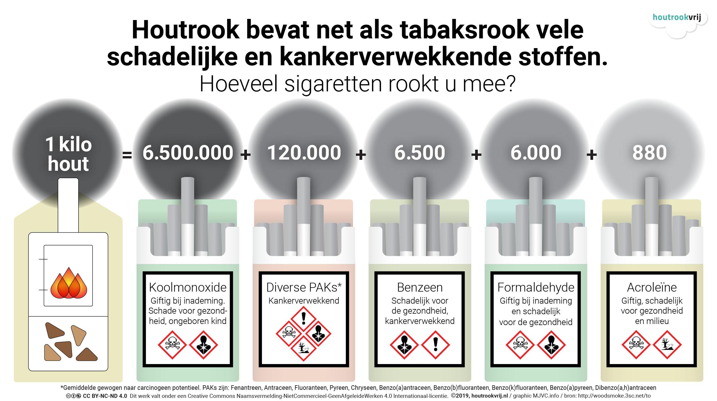Deze graphic vergelijkt het verbranden van hout met het (mee)roken van sigaretten