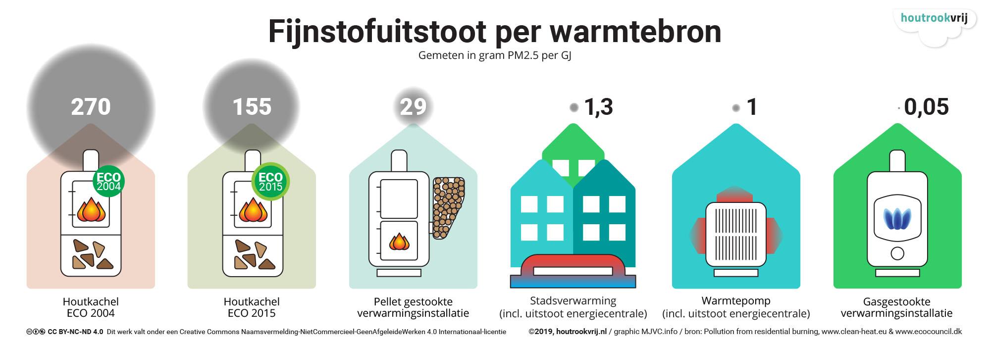Fijnstofuitstoot per warmtebron (4-0619) 2000x690.jpg