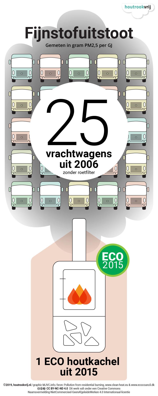 Graphic nummer drie in deze serie laat zien dat een kachel een flinke bron van vervuiling is