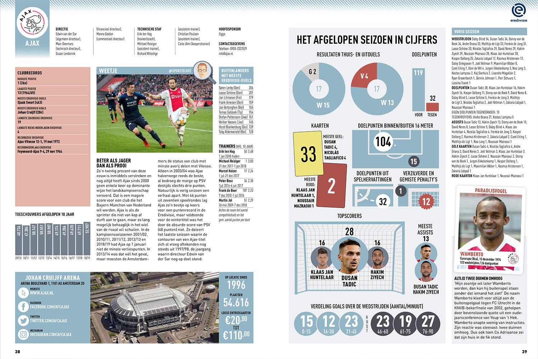 Ajax clubpagina Voetbal International seizoengids 2019-20