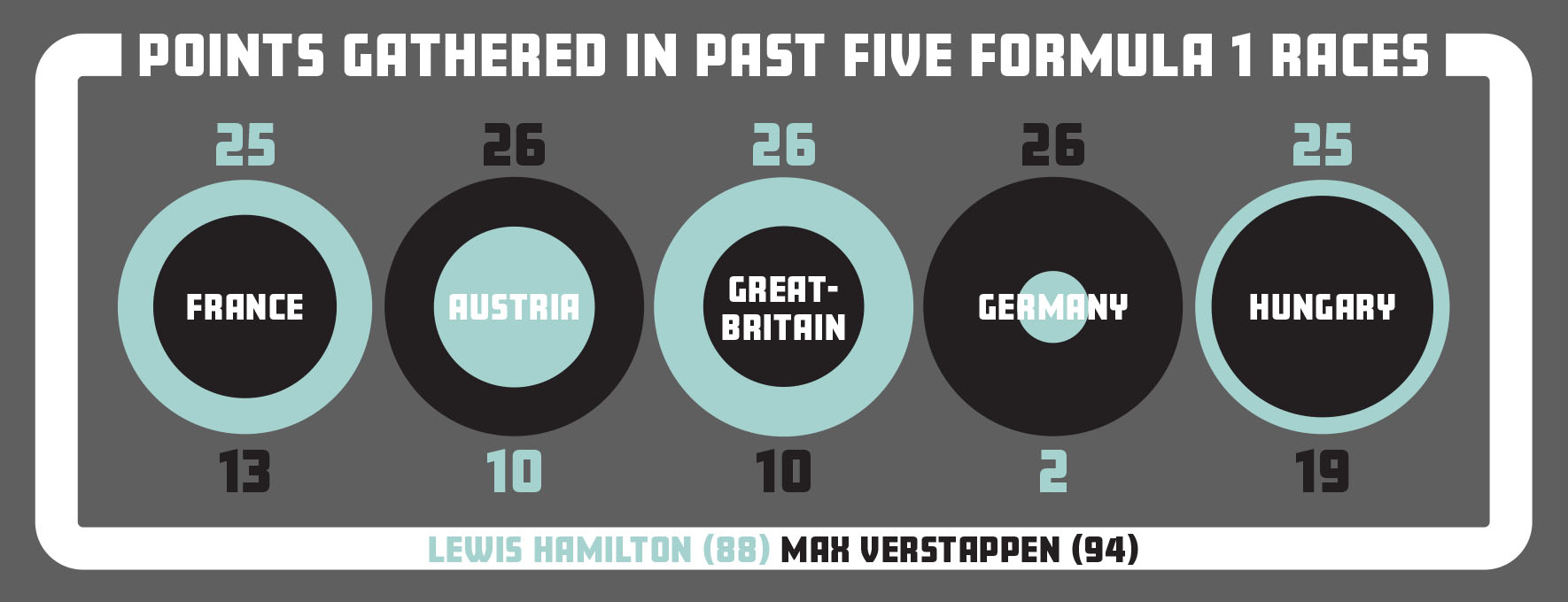 Formula 1 infographic