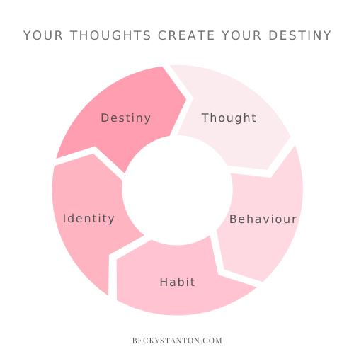 3 Ways To Manifest Your Goals Effortlessly Becky Stanton