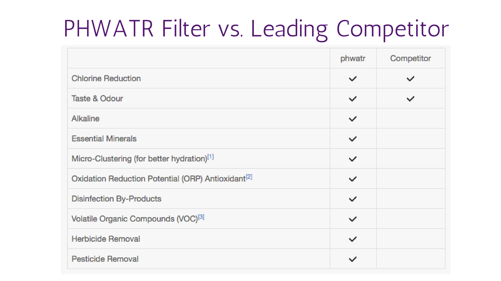 PHWATR Filter vs. Leading CompetitorAdd heading.png