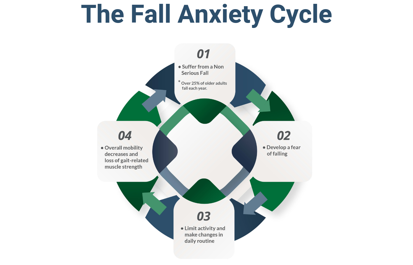 Fall Anxiety Cycle.png