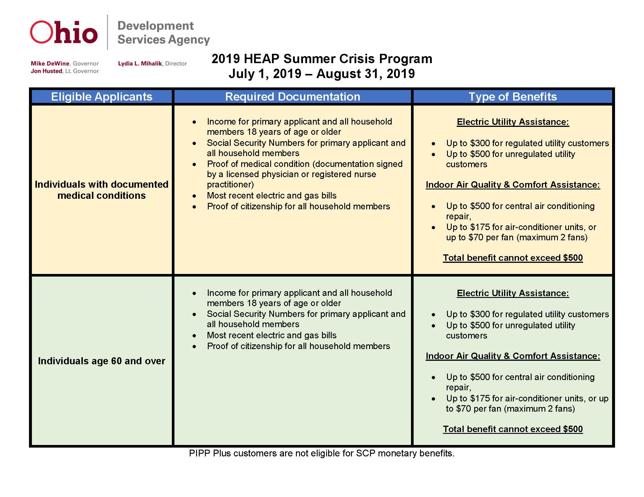 2019-014 ATTACHMENT HEAP Summer Crisis Program Benefit Table 2019.jpg