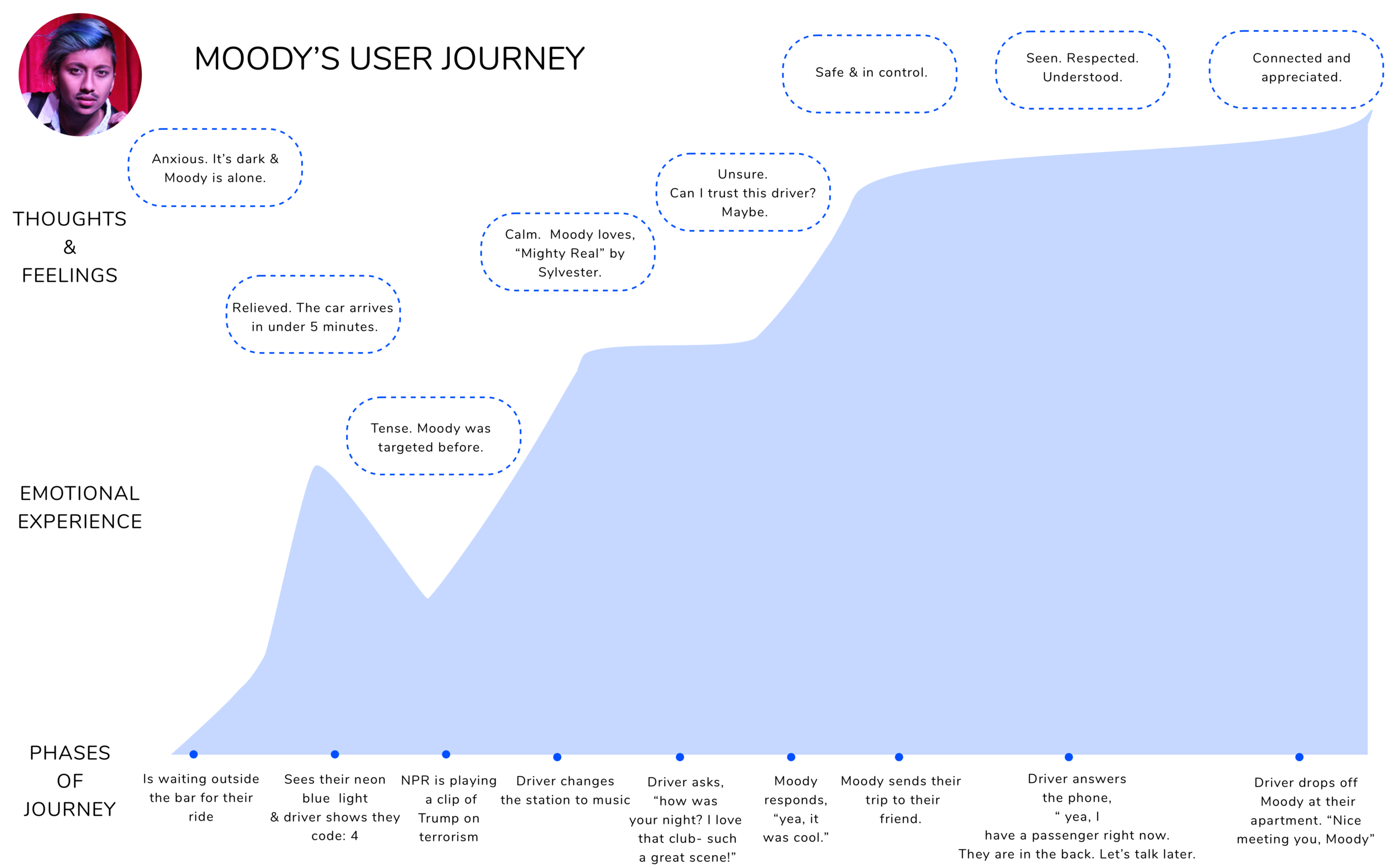 Moody Banks User Journey - 4.png