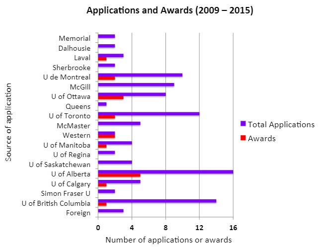 graph-applications-awards.png