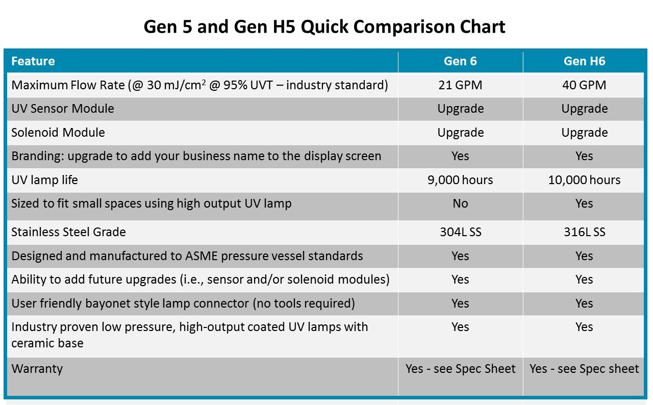 Gen 5 UV comparison chart.jpg