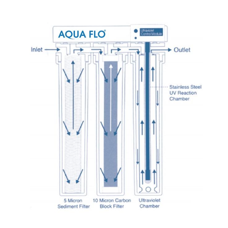 UV Flow Diagram.jpg