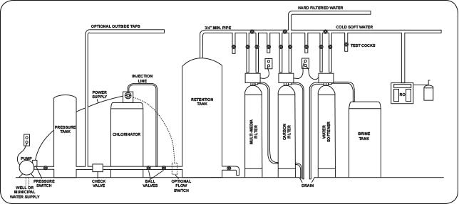 Chlorination Set Up Diagram.jpg