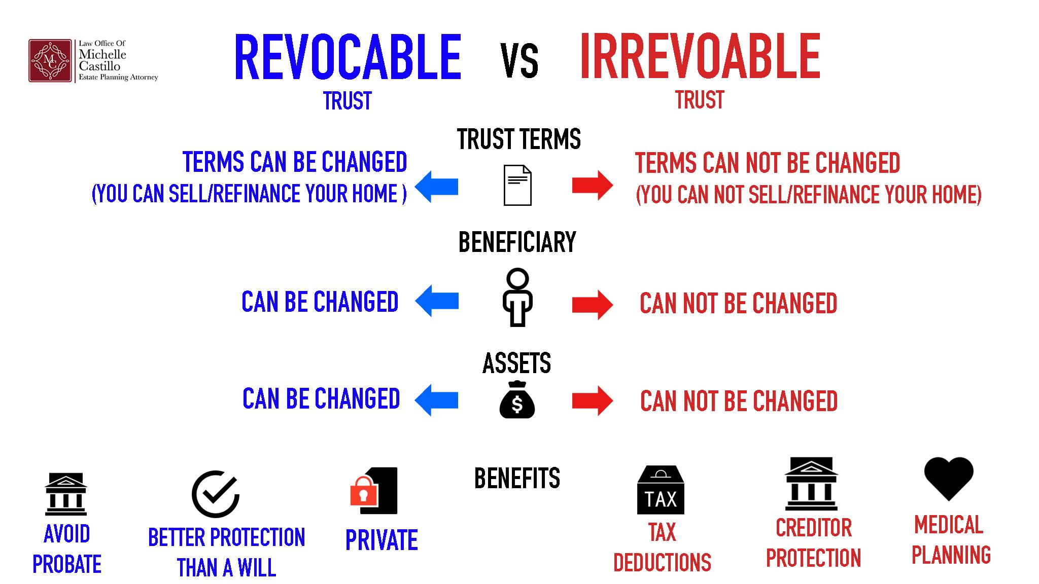 REVOCABLE_VS_IRREVOCABLE_LIVING_TRUST_LAWYER_GRANADA_HILLS.jpg