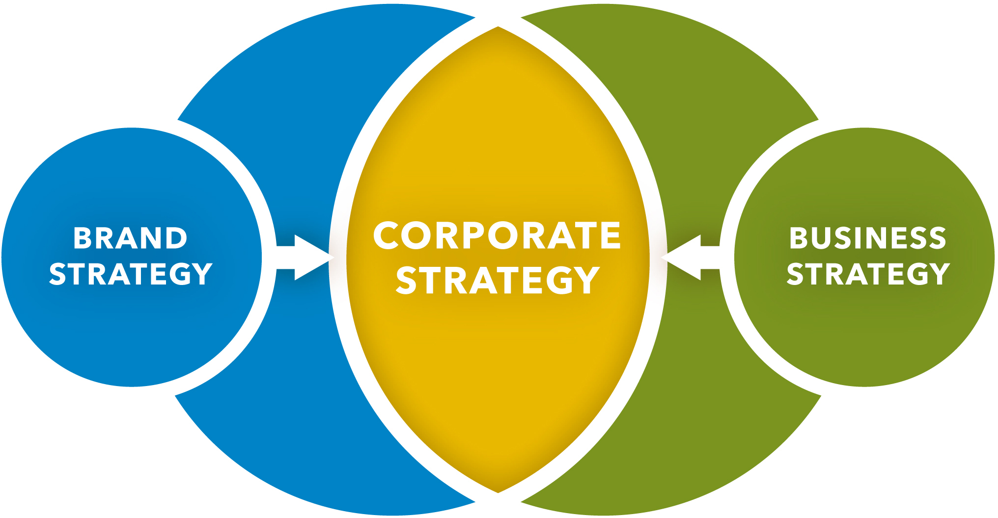 - Aligning your brand and business strategies creates a corporate strategy that drives growth.
