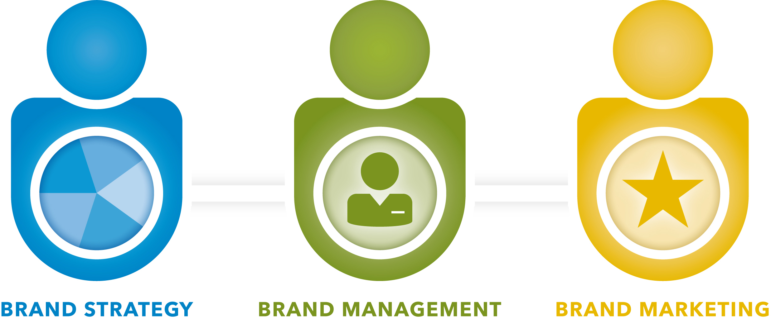 Brand services - I help companies define, operationalize and communicate their brand
