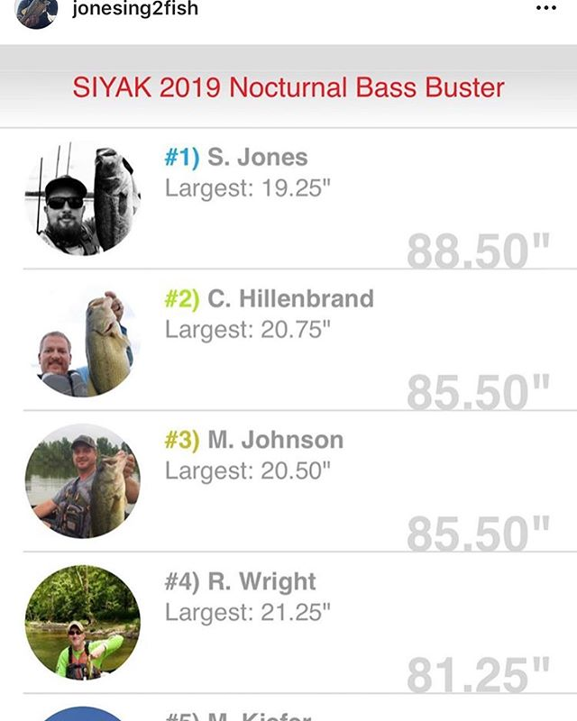 Our Reel Down segment host @jonesing2fish taking home the win this past weekend! #tournament #tournamentfishing #fishing #angler #angling #kayak #kayakfishing #kayakbassfishing #kayakangler #kayakanglers #kayakangling #kayaktournament #kayaktournamentangler #SouthernIndianakayakAnglers #KBF #tourneyx #1stplace