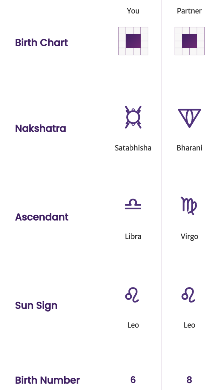 Compatibility Test   Vedic Astrology   Birth Chart Mapping — Indian  Matchmaking   Single to Shaadi