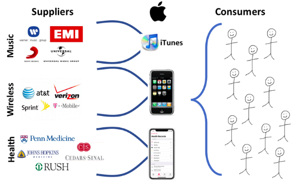 In industry after industry, Apple has inserted itself between suppliers and consumers, allowing it to own the consumer relationship (and reap massive profits).