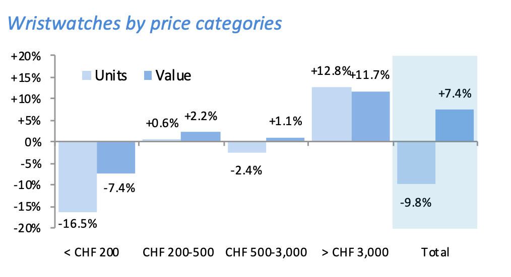 Swiss wristwatch sales by price category growth year-over-year, October 2018