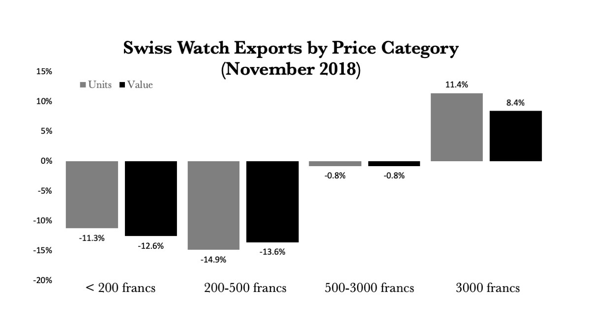 Swiss Watch Exports 2018