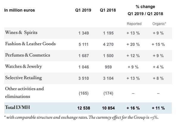 LVMH 2019 earnings