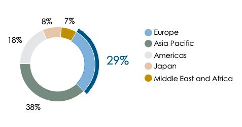 richemont geographic sales