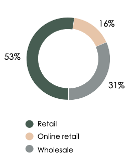 Richemont's transforming distribution channels