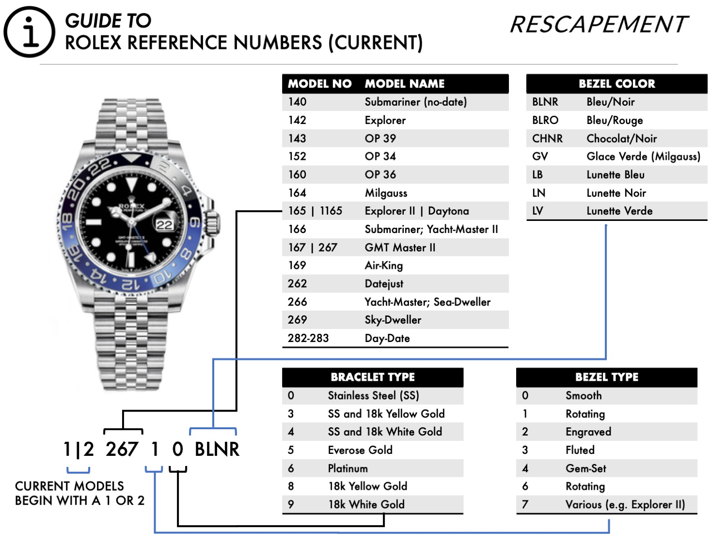 Rolex reference numbers Infographic.jpg