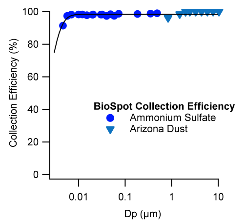 Physical collection efficiency as a function of particle size.
