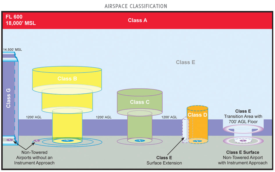 Visual guide to Airspace Classification in the United States