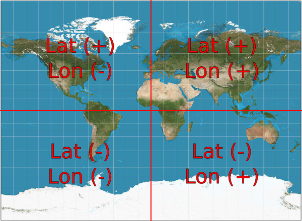 Clarification on the correct signs for latitude and longitude for each hemisphere. Modification to Miller Projection on Wikipedia by Strebe (Own work) [CC BY-SA 3.0[5]], via Wikimedia Commons[6]
