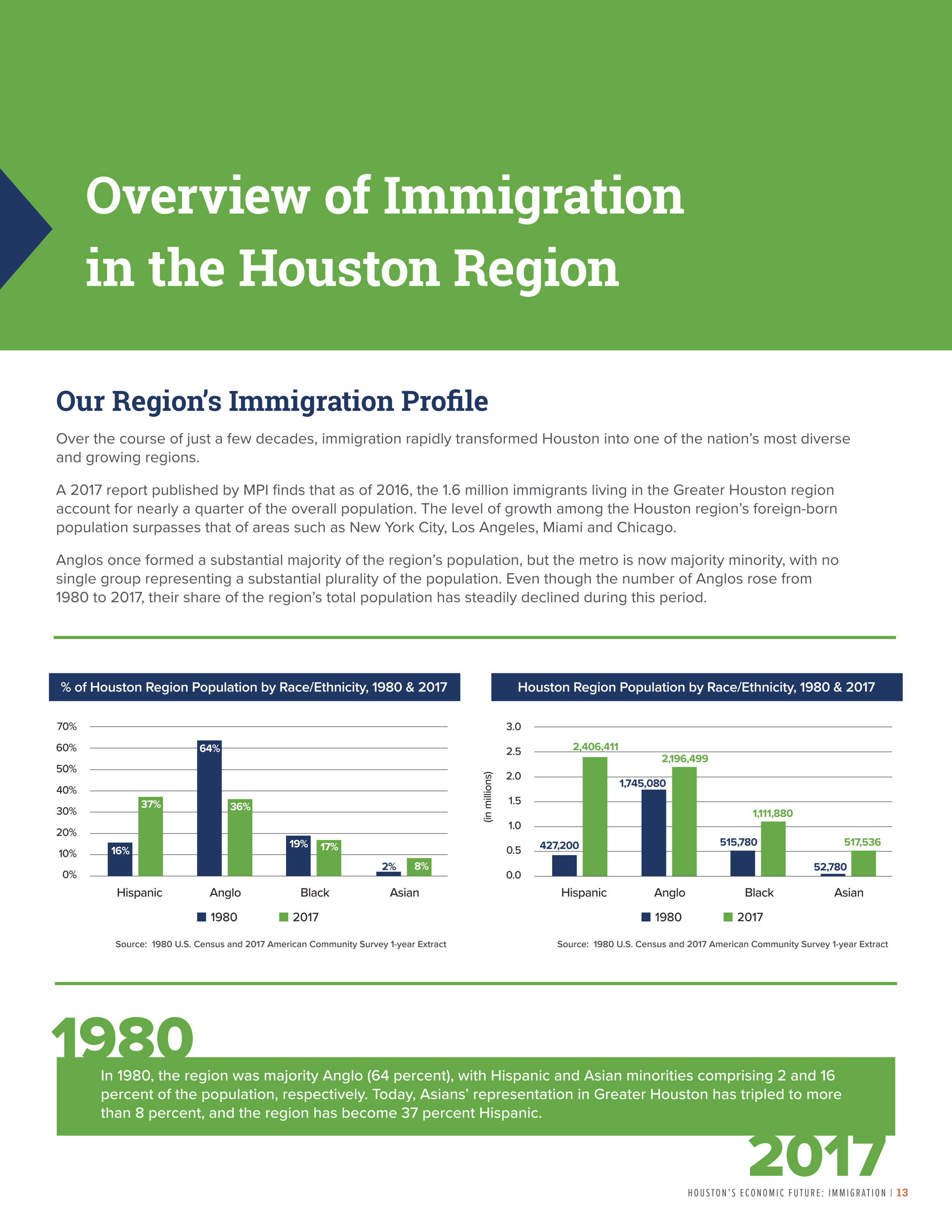 CHF_Immigration Report_2019_15.png