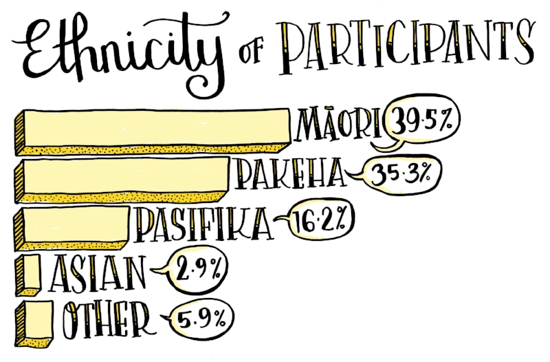 Graph showing participant breakdown by ethnicity