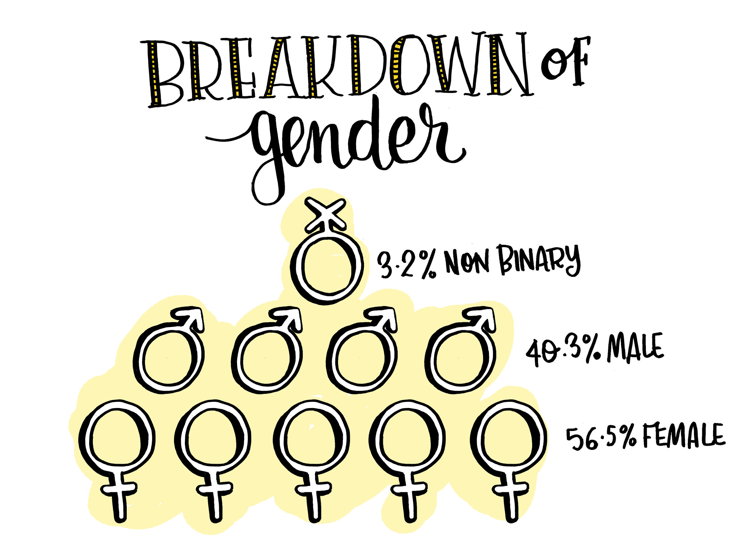Graph showing participant breakdown by gender