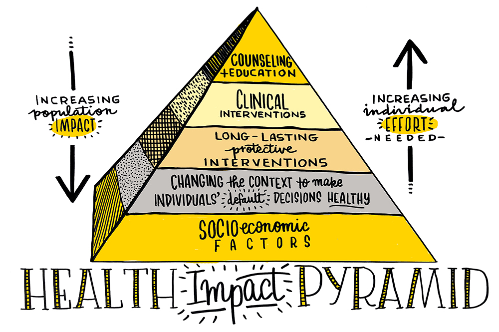 The Health Impact Pyramid by Thomas R. Frieden.