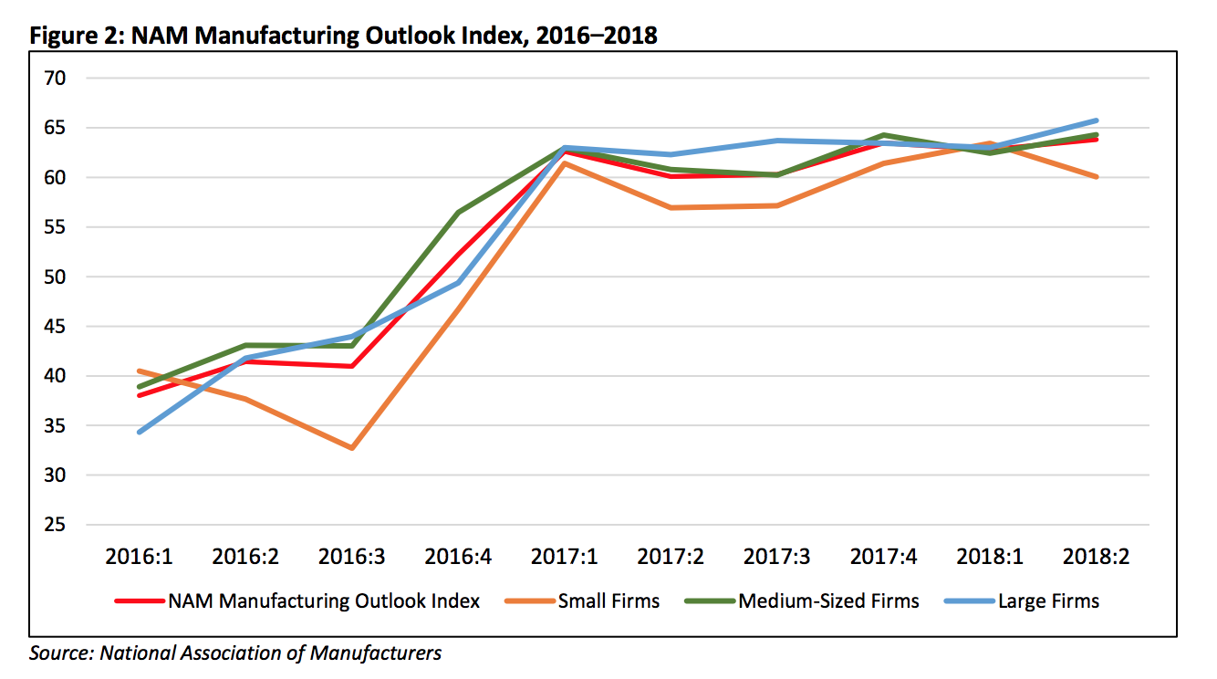 2018 Manufacturing Outlook Index [Graph]