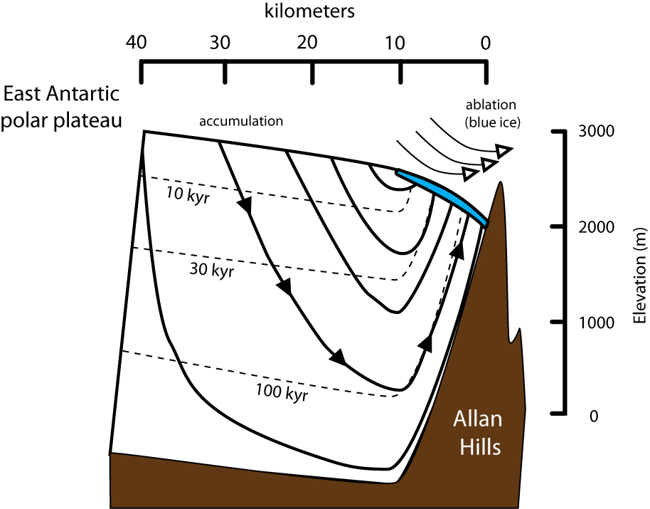 Fig 1. Schematics of the glaciological setting near Allan Hills Blue Ice Areas, modified from Whillans and Cassidy (1983).