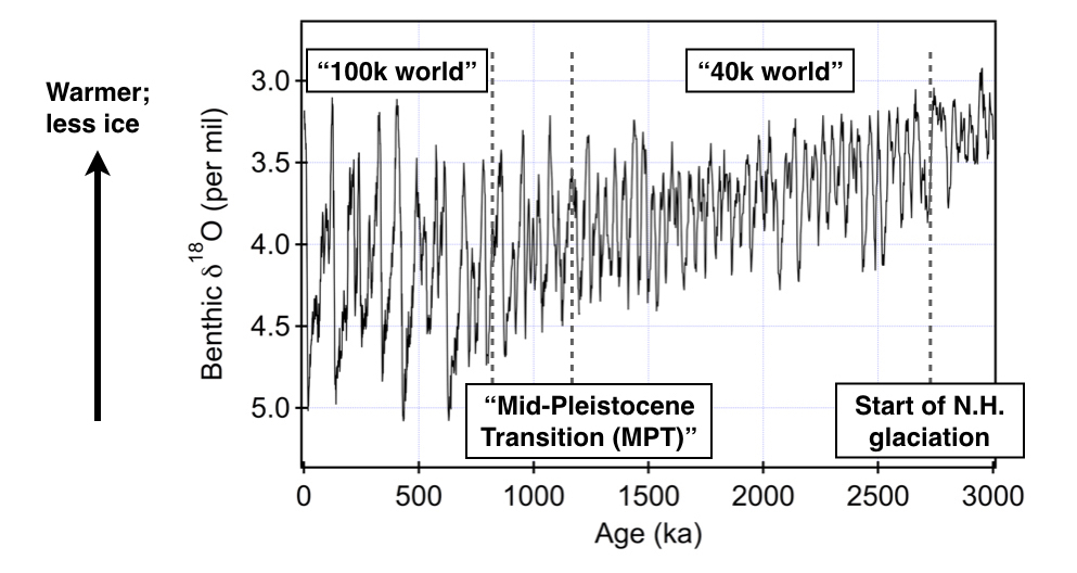 Fig 3. Climate evolution over the past 3 Ma recorded in the oxygen isotope compositions of benthic foraminifera shells (Lisiecki and Raymo, 2005)