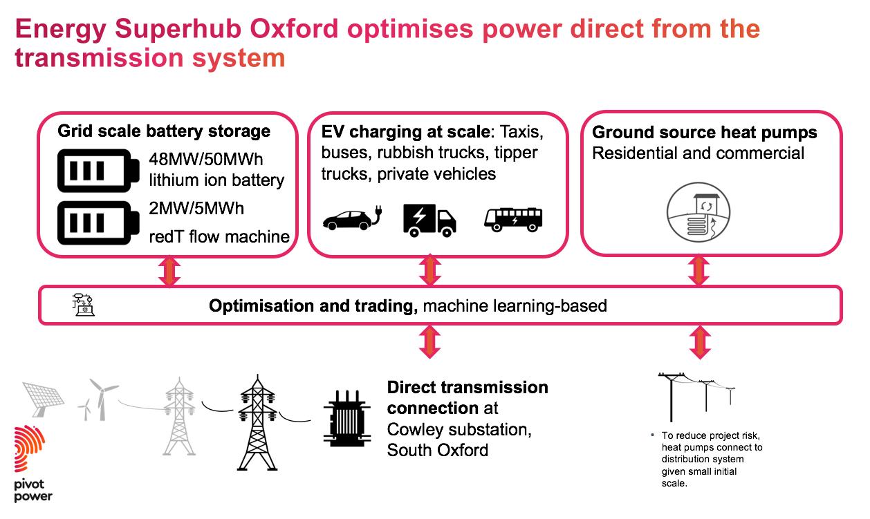 Oxford Energy Superhub illustration.png