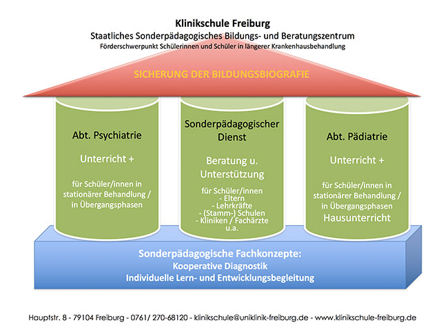 klinikschule-freiburg-abb-schubbz3.jpg