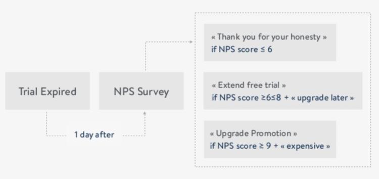 Mention valde olika ageranden för olika NPS grupperingar Ambassadör, Passiv och Kritiker