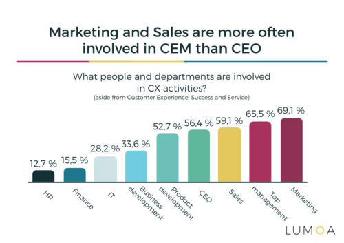 Departments involved in customer experience activities