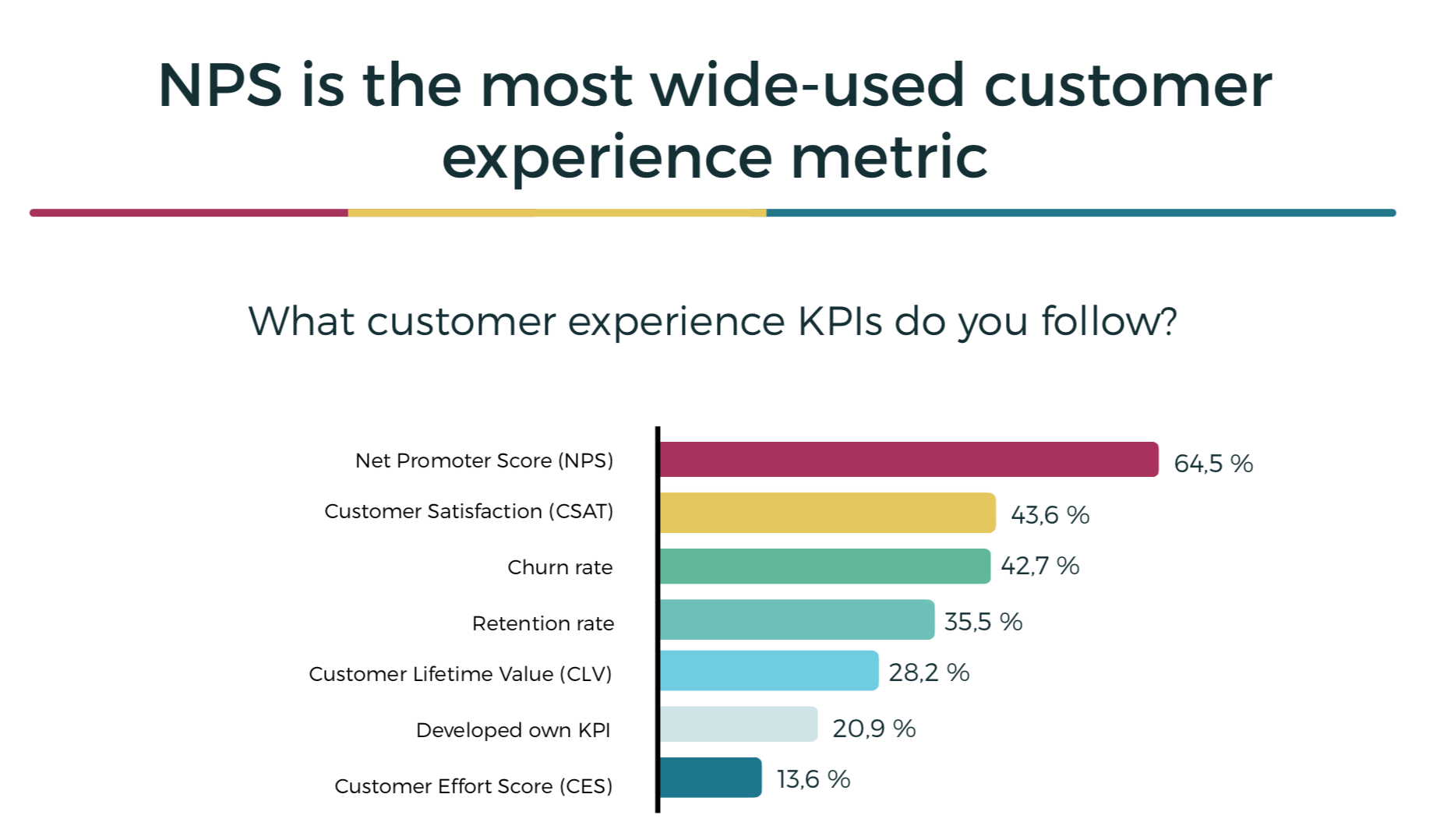 Källa: The State of Customer Experience 2018