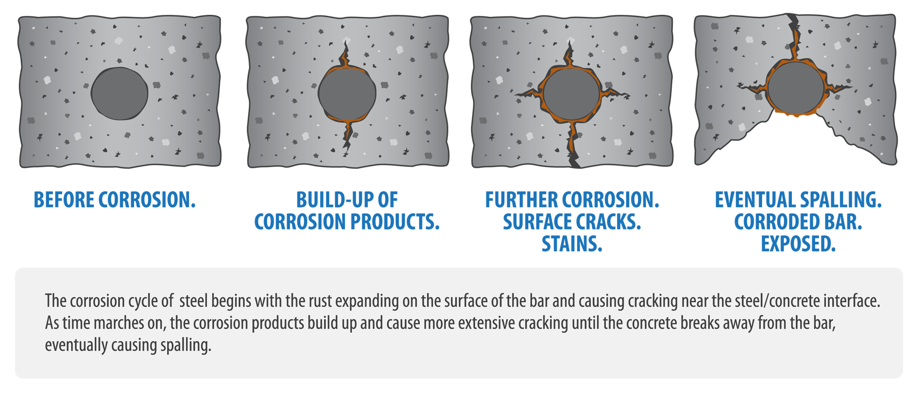 Corrosion-of-steel-reinforcement-in-concrete2.png