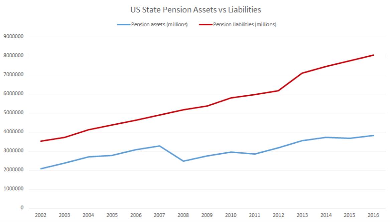 Source:  https://www.federalreserve.gov/releases/z1/dataviz/pension/funding_status/chart/