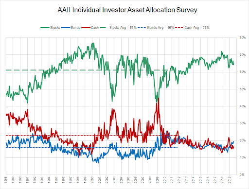 Source: American Association of Individual Investors, Annual Asset Allocation Survey (   https://www.aaii.com/assetallocationsurvey   )