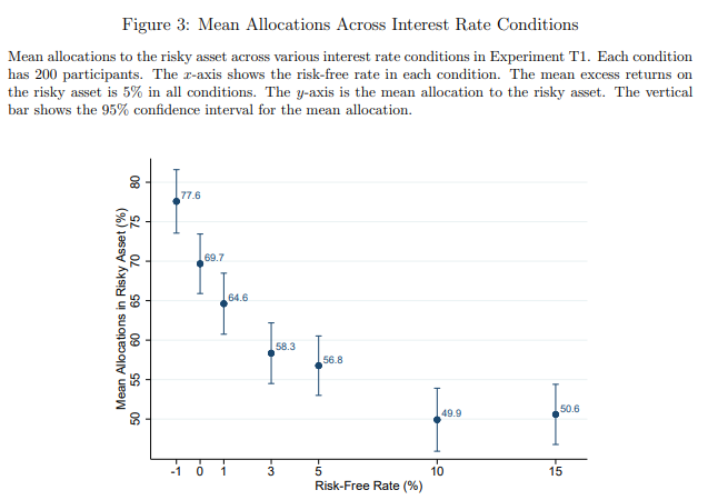 Source: Lian, Ma and Wang (2018), Low interest rate and risk taking: Evidence from Individual Investment Decisions