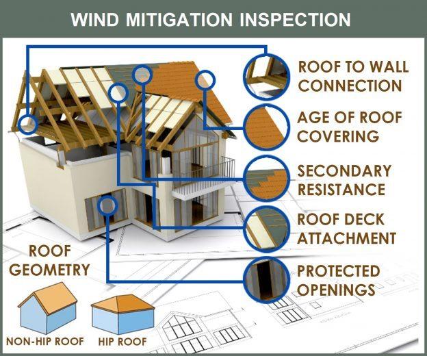 true-home-wind-mitigation-prep