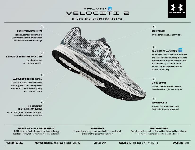 UA HOVR Velociti 2 Tech Sheet.jpg