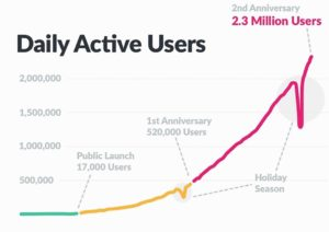 slack-daily-active-users-021216-930x656
