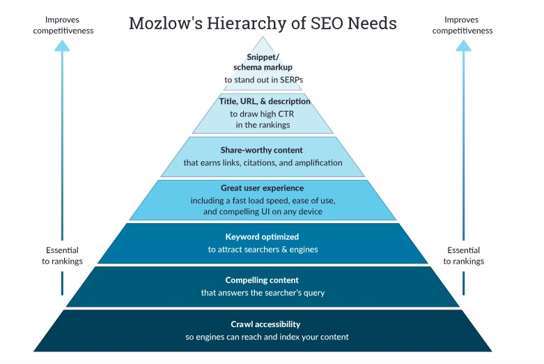 The SEO hierarchy pyramid provided by  Moz.com